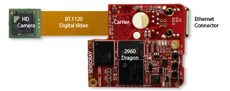 Interior view of Model 3011, a Dragon-based, miniature HD camera with web server, dual H.264 output streams, Power over Ethernet and opto-isolated GPIOs
